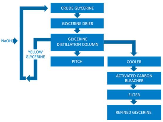 Turnkey Glycerin Refining | Glycerin Distillation Plant