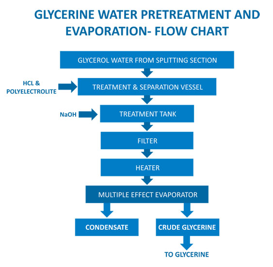 glycerine water treatment